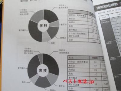 3級の出題分析
